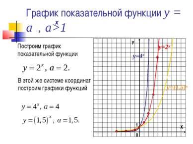 График показательной функции у = а , а>1 Построим график показательной функци...