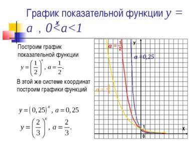 График показательной функции у = а , 0
