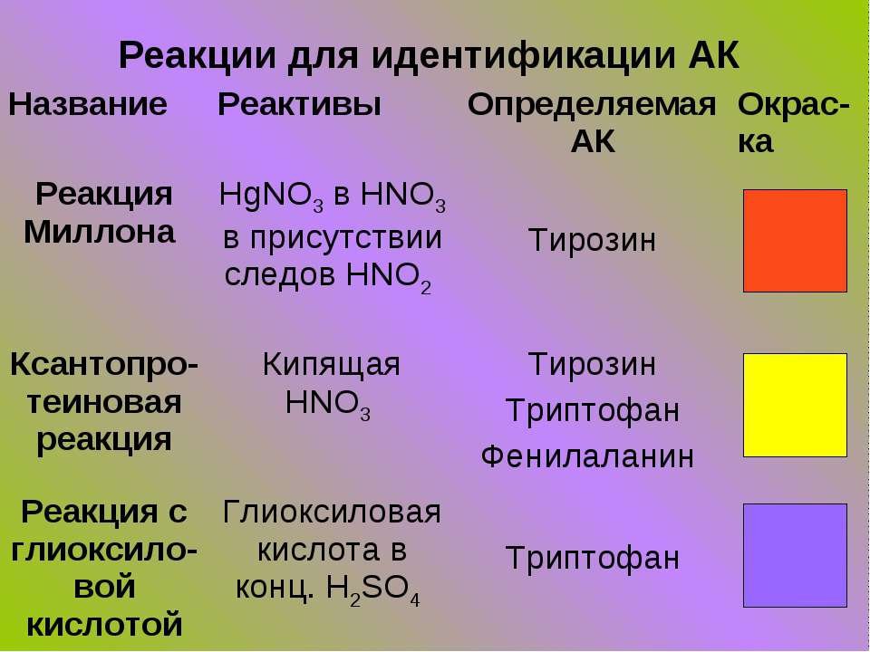 Реакции для идентификации АК Название Реактивы Определяемая АК Окрас-ка Реакц...