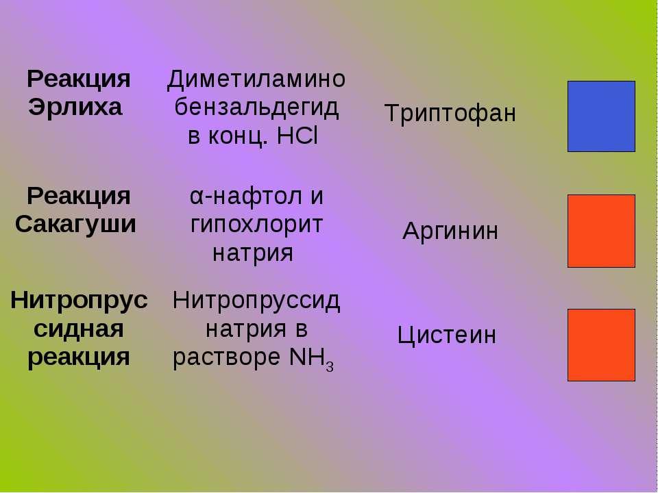 Реакция Эрлиха Диметиламинобензальдегид в конц. HCl Триптофан Реакция Сакагуш...