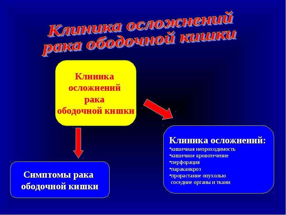 Клиника осложнений рака ободочной кишки Симптомы рака ободочной кишки Клиника...