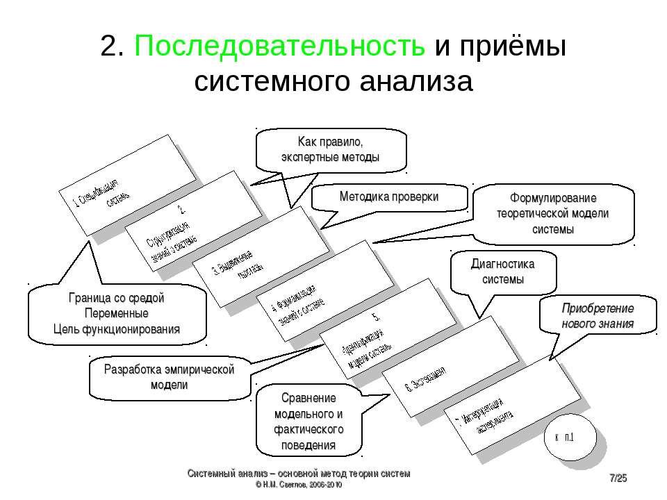 2. Последовательность и приёмы системного анализа Граница со средой Переменны...