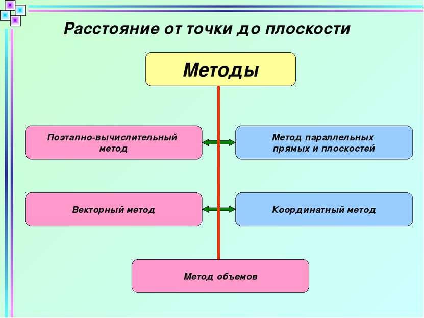 Расстояние от точки до плоскости Методы Поэтапно-вычислительный метод Метод п...