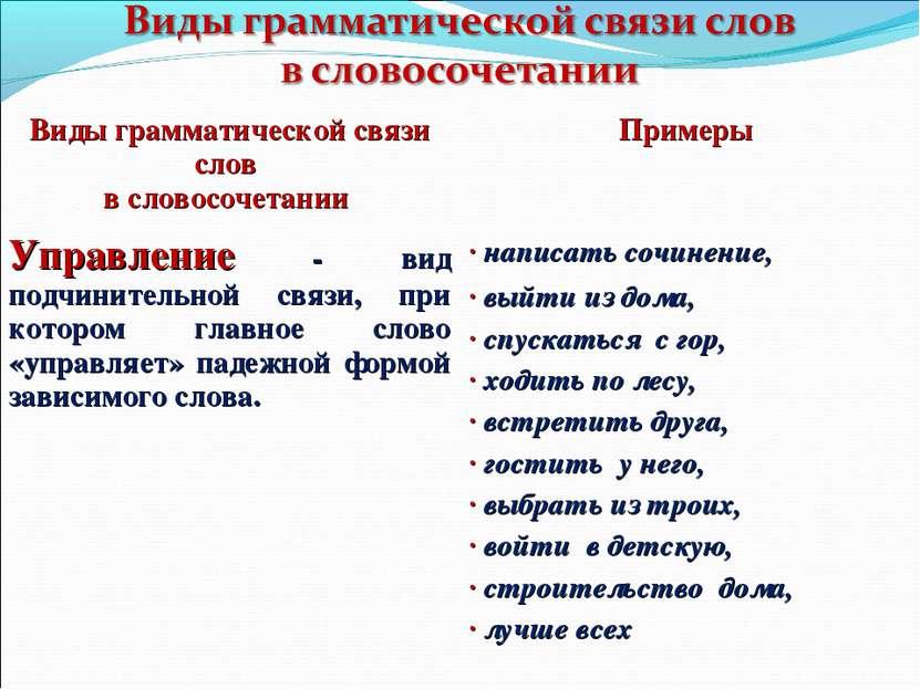 Виды грамматической связи слов в словосочетании Примеры Управление - вид подч...