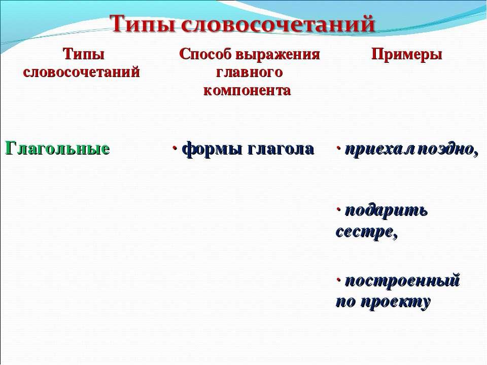 Типы словосочетаний Способ выражения главного компонента Примеры Глагольные ·...