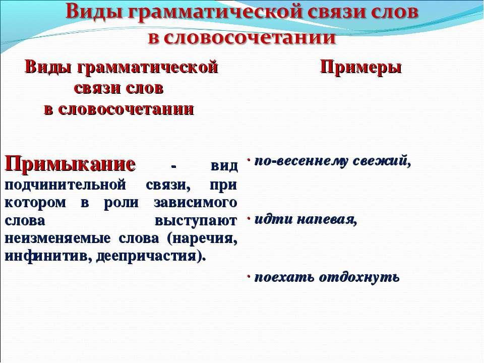 Виды грамматической связи слов в словосочетании Примеры Примыкание - вид подч...