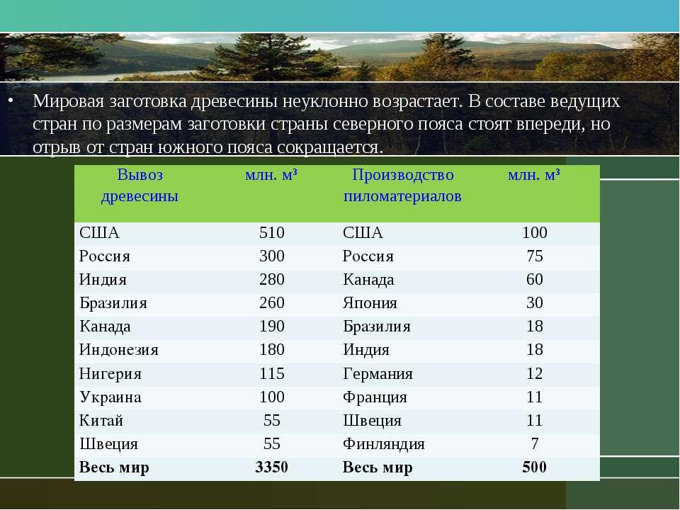Мировая заготовка древесины неуклонно возрастает. В составе ведущих стран по ...