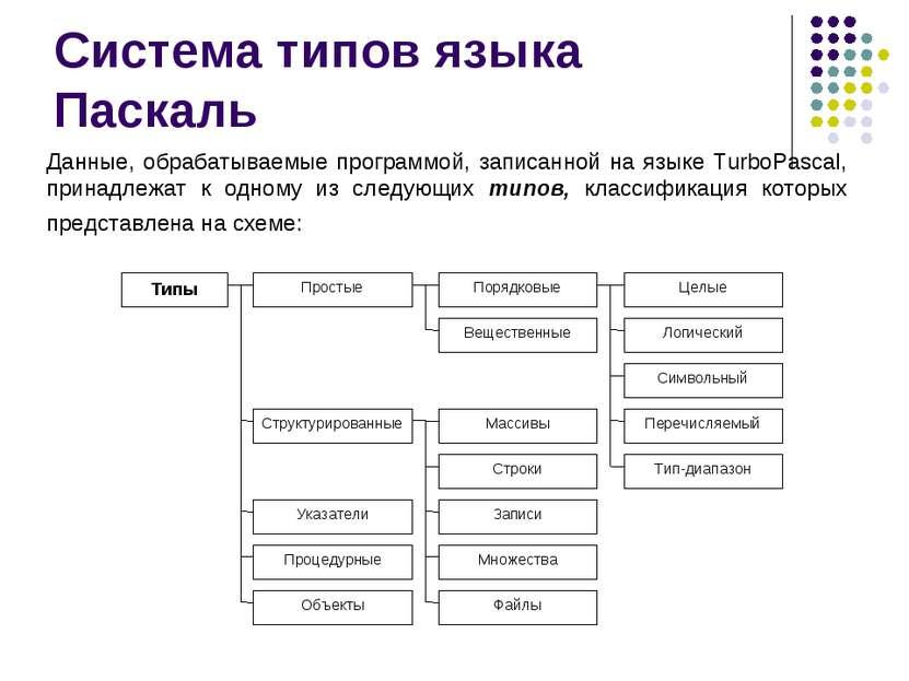 Система типов языка Паскаль Данные, обрабатываемые программой, записанной на ...