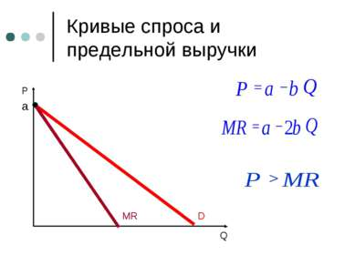 Кривые спроса и предельной выручки