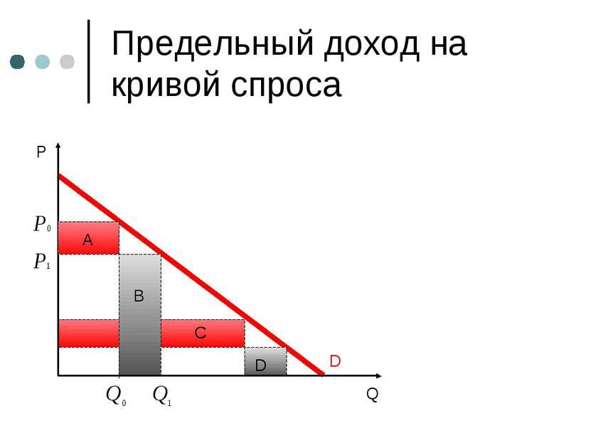 Предельный доход на кривой спроса