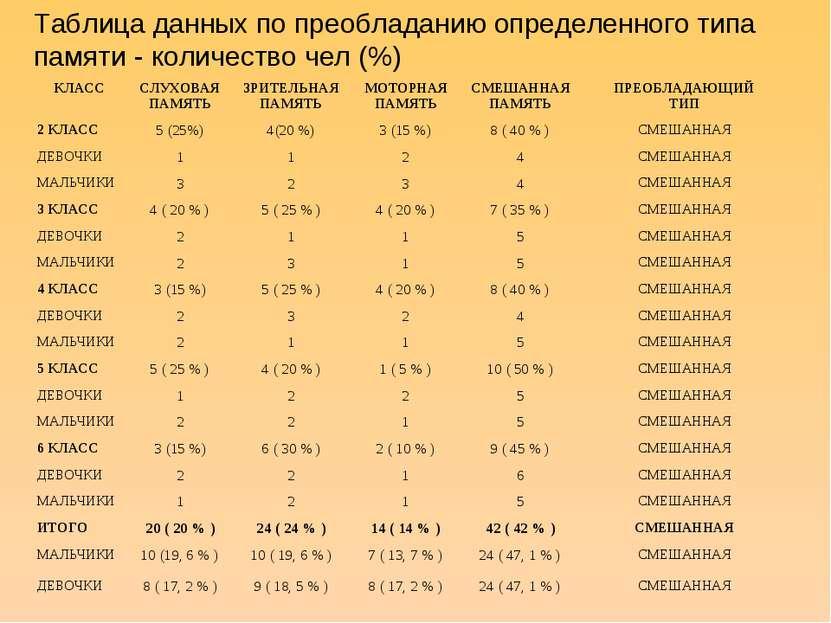 Таблица данных по преобладанию определенного типа памяти - количество чел (%)