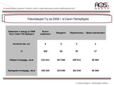 Управляющая компания и взаимоотношения с брокером Реализация ТЦ за 2008 г. в ...
