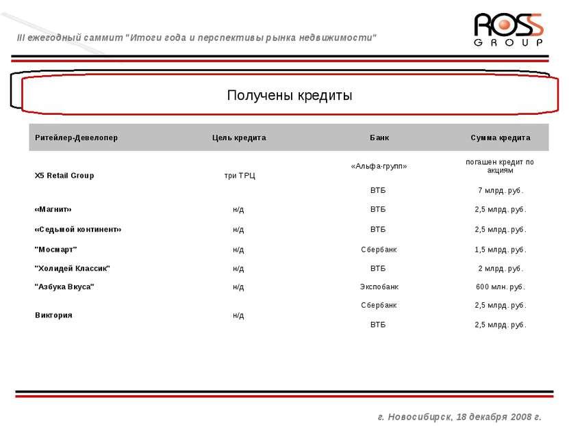 Управляющая компания и взаимоотношения с брокером Получены кредиты г. Новосиб...