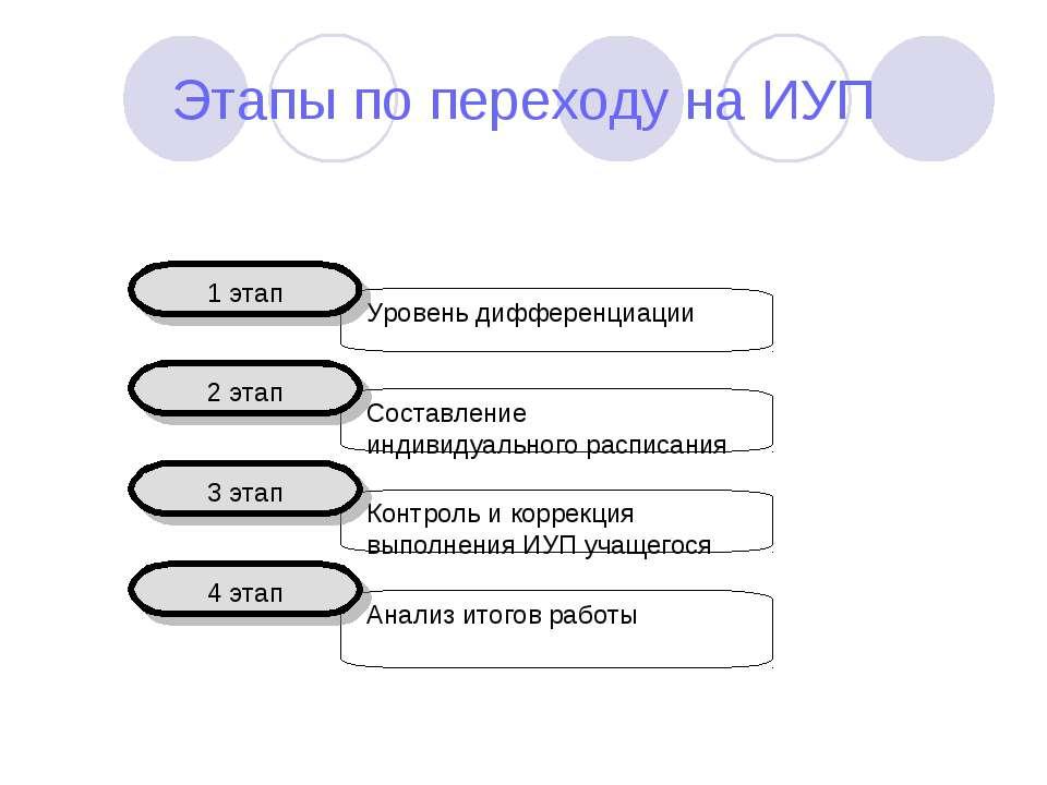 Этапы по переходу на ИУП