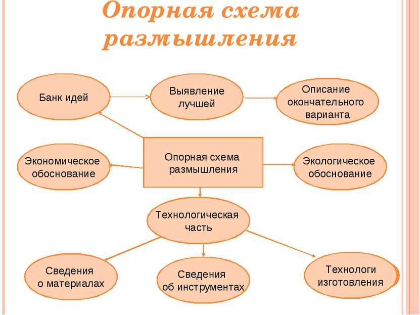 Опорная схема размышления Опорная схема размышления Экономическое обоснование...