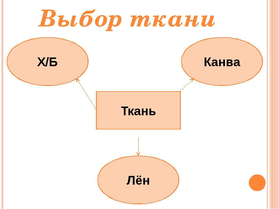 Выбор ткани Ткань Лён Канва Х/Б