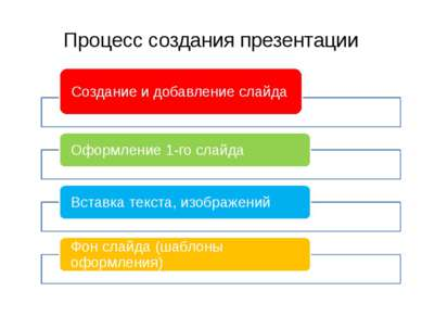Процесс создания презентации