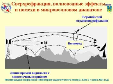 Сверхрефракция, волноводные эффекты и помехи в микроволновом диапазоне Линия ...