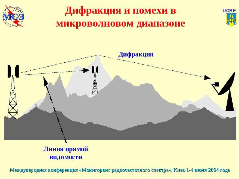 Дифракция и помехи в микроволновом диапазоне Линия прямой видимости Дифракция...
