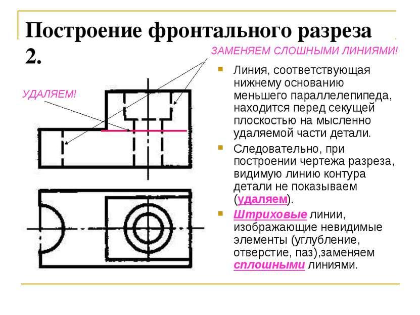 Построение фронтального разреза 2. Линия, соответствующая нижнему основанию м...
