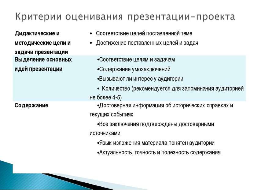 Дидактические и методические цели и задачи презентации Соответствие целей пос...
