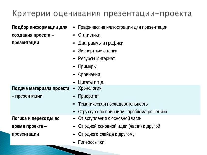 Подбор информации для создания проекта – презентации  Графические иллюстраци...