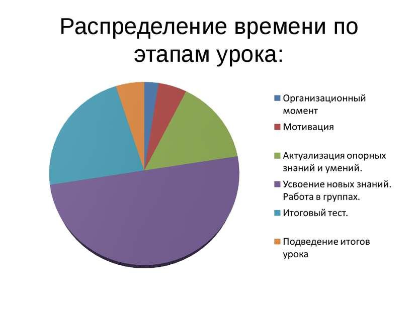 Распределение времени по этапам урока: