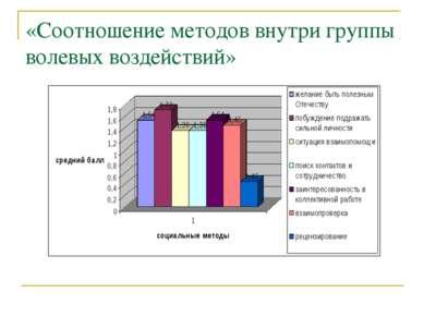 «Соотношение методов внутри группы волевых воздействий»