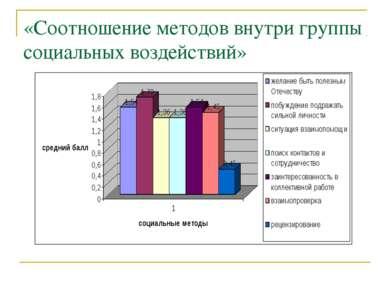 «Соотношение методов внутри группы социальных воздействий»