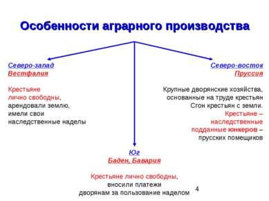 Особенности аграрного производства Северо-запад Вестфалия Крестьяне лично сво...
