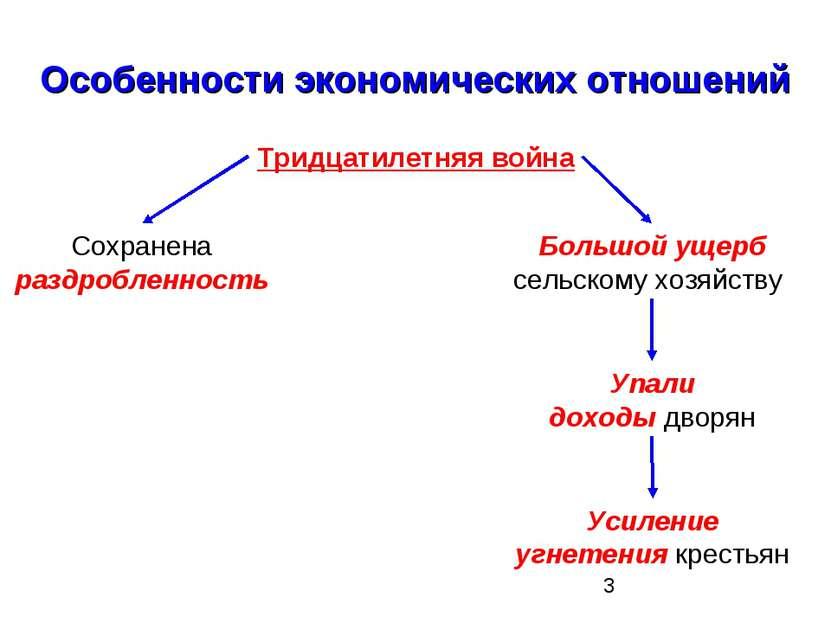 Особенности экономических отношений Тридцатилетняя война Сохранена раздроблен...