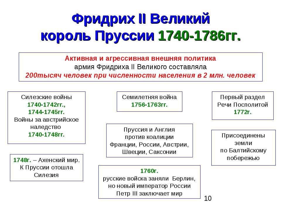 Фридрих II Великий король Пруссии 1740-1786гг. Активная и агрессивная внешняя...