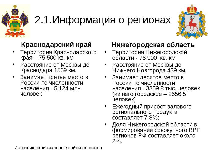 2.1.Информация о регионах Краснодарский край Территория Краснодарского края –...