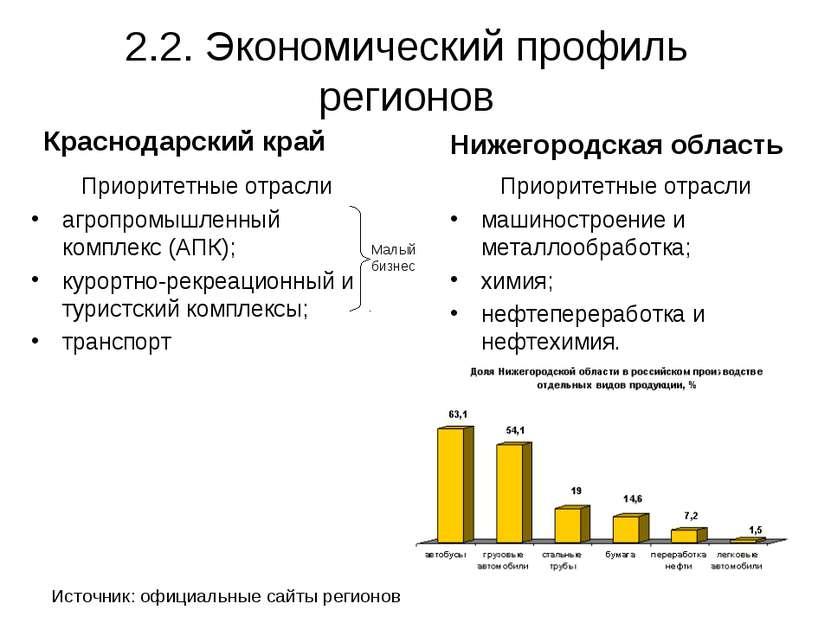 2.2. Экономический профиль регионов Краснодарский край Приоритетные отрасли а...