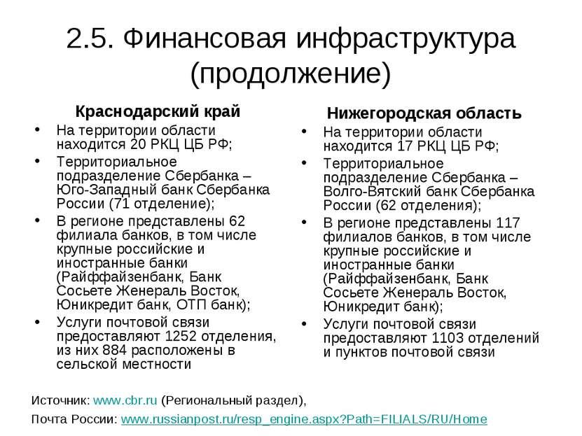 2.5. Финансовая инфраструктура (продолжение) Краснодарский край На территории...
