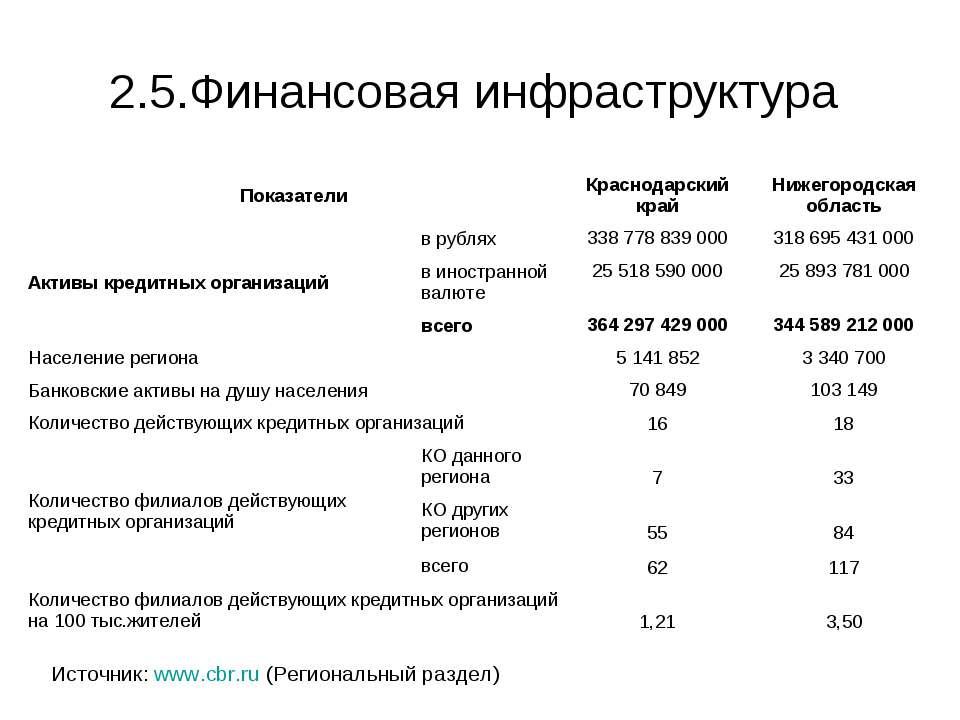 2.5.Финансовая инфраструктура Источник: www.cbr.ru (Региональный раздел)