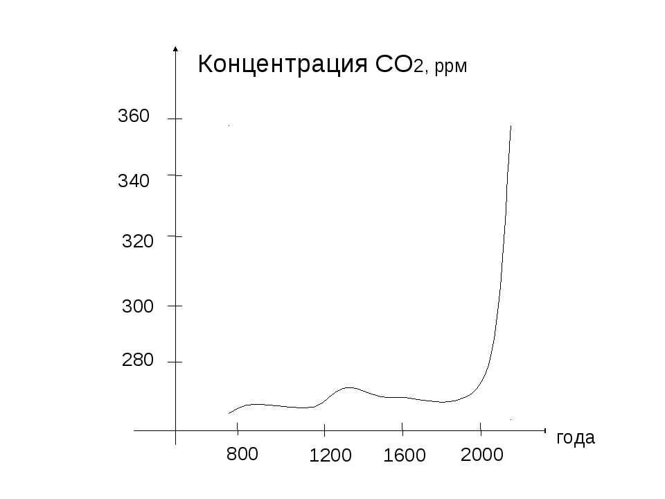 Концентрация СО2, ррм