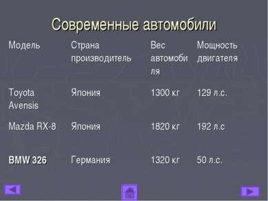 Современные автомобили Модель Страна производитель Вес автомобиля Мощность дв...