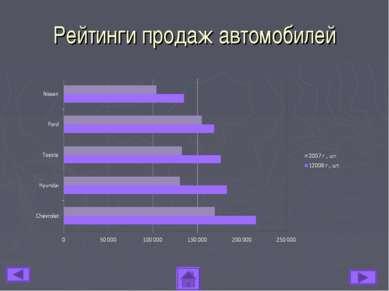Рейтинги продаж автомобилей