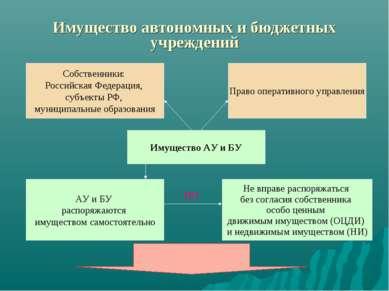 Имущество автономных и бюджетных учреждений Право оперативного управления Соб...