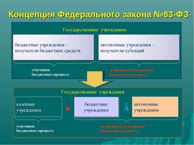 Концепция Федерального закона №83-ФЗ автономные учреждения бюджетные учрежден...