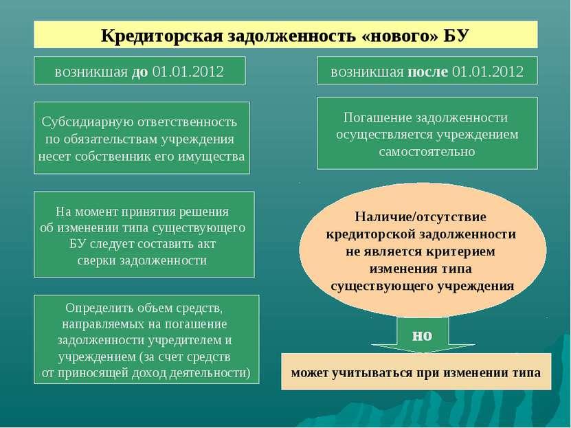Кредиторская задолженность «нового» БУ возникшая до 01.01.2012 возникшая посл...