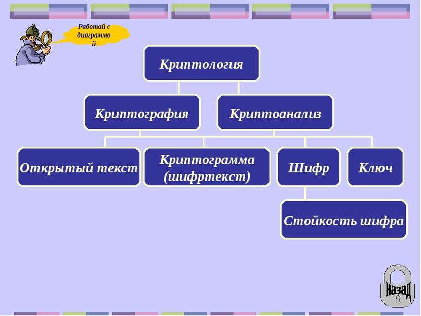 Криптология Криптография Криптоанализ Открытый текст Криптограмма (шифртекст)...