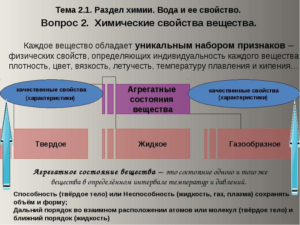 Тема 2.1. Раздел химии. Вода и ее свойство. Вопрос 2. Химические свойства вещ...
