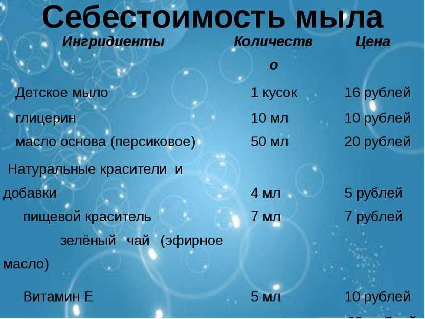 Себестоимость мыла Ингридиенты Количество Цена Детское мыло 1 кусок 16 рубл...
