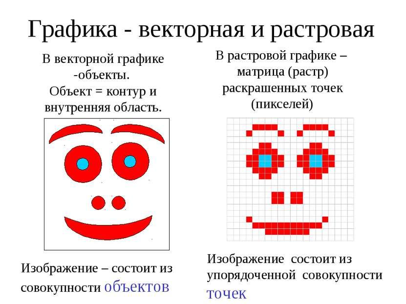 Графика - векторная и растровая В векторной графике -объекты. Объект = контур...