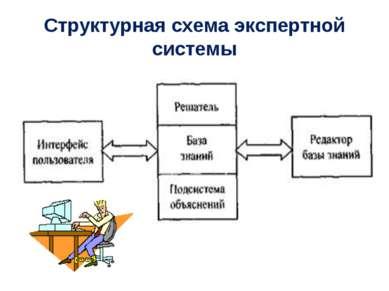 Структурная схема экспертной системы