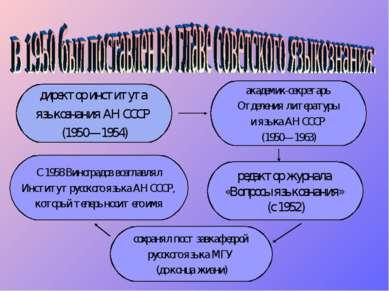директор института языкознания АН СССР (1950—1954) редактор журнала «Вопросы ...