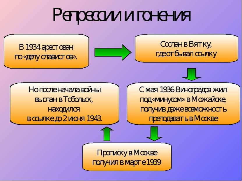 Репрессии и гонения В 1934 арестован по «делу славистов». Сослан в Вятку, где...