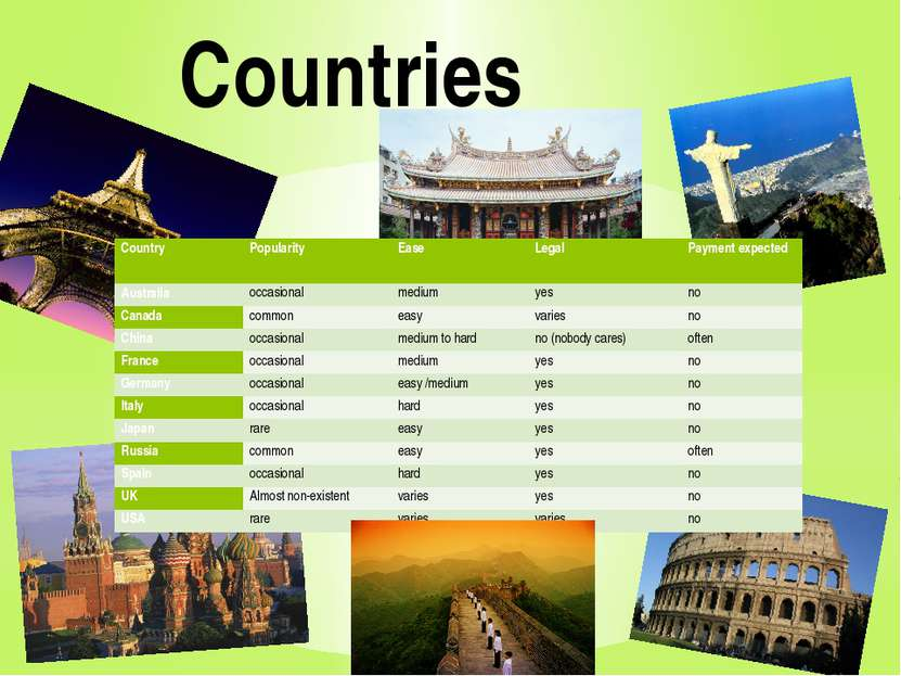 Countries Country Popularity Ease Legal Payment expected Australia occasional...